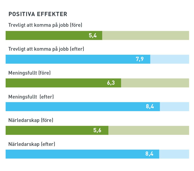 KivaQ arbetsvälbefinnande - positiva effekter