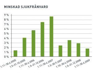 Minskad arbetssjukfrånvaro statistik - KivaQ